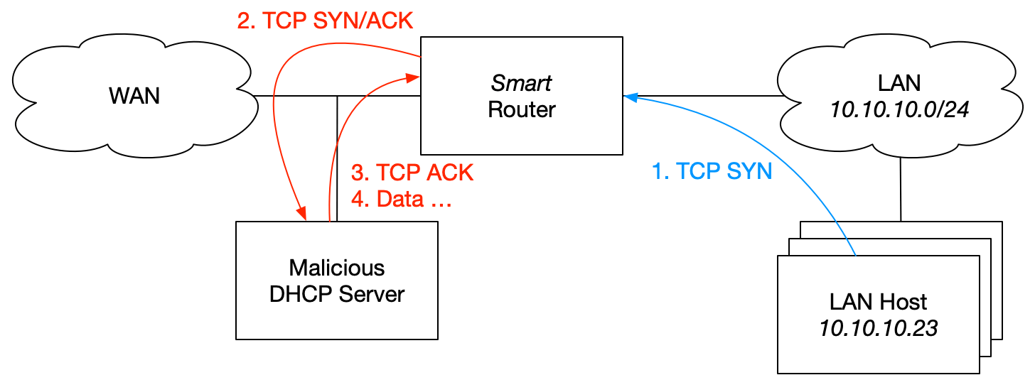 Internal LAN Host-Initiated Connections Network Diagram