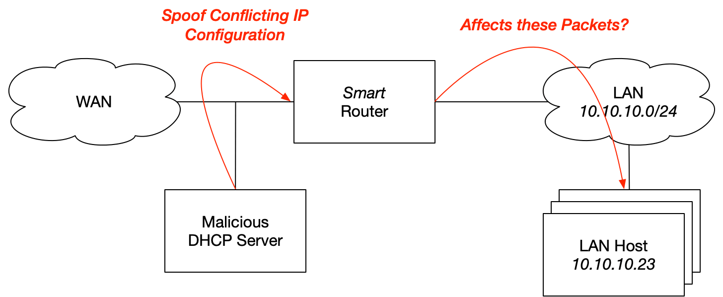 Malicious DHCP Network Diagram