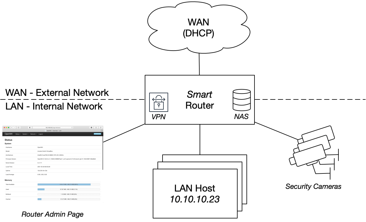 Smart Router Examples