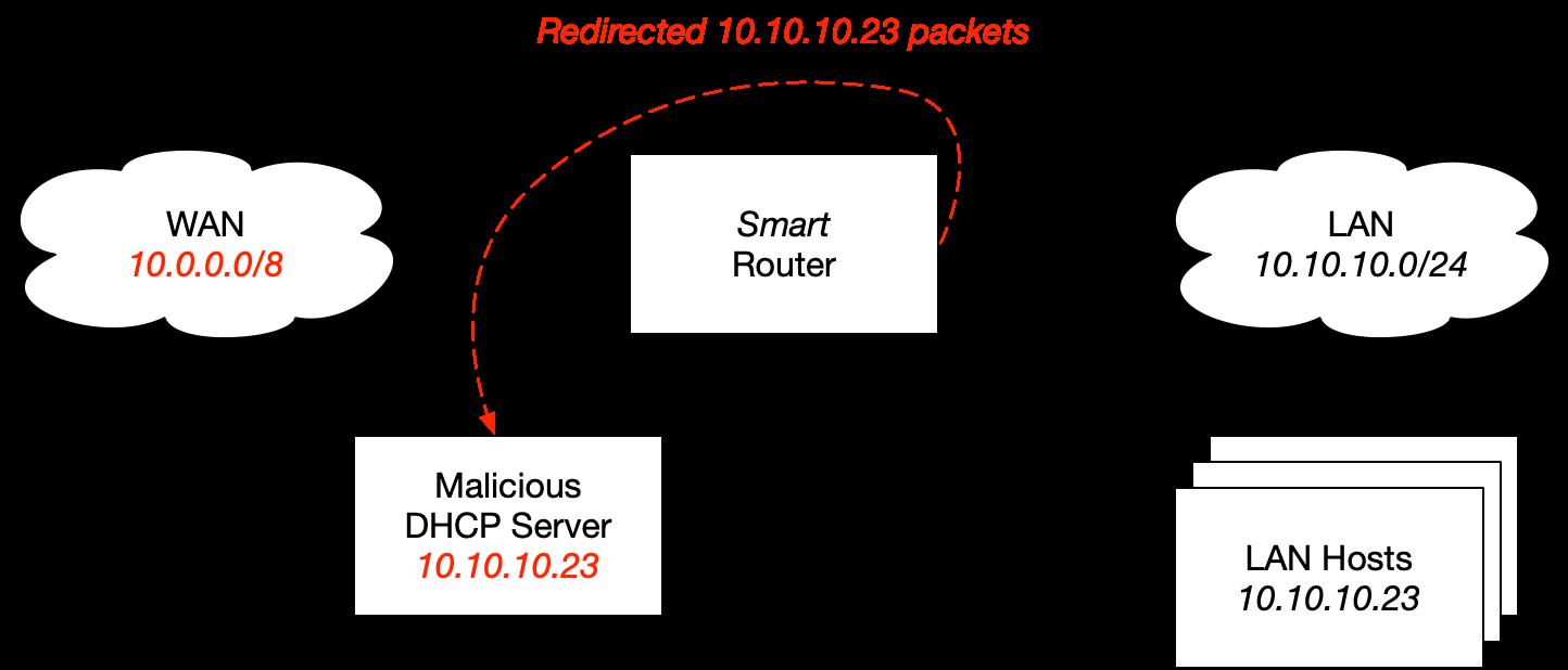 Malicious DHCP Default Gateway Network Diagram