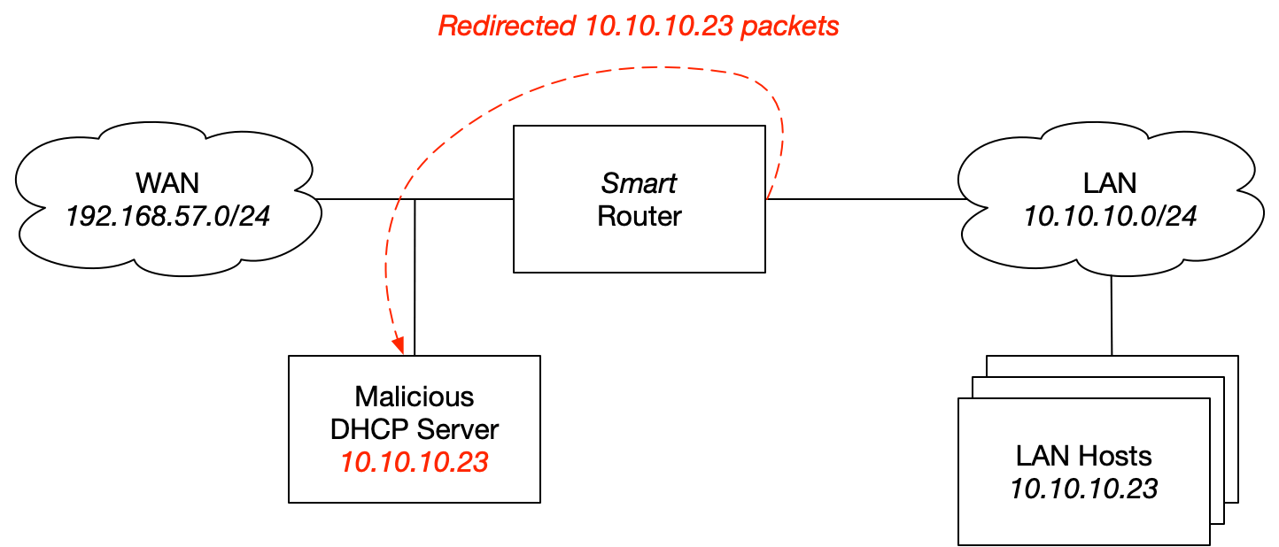 Malicious DHCP Default Gateway Outside of WAN Network Diagram