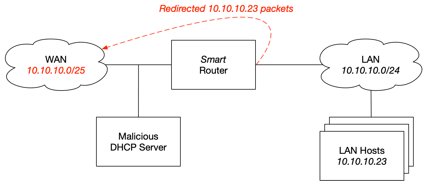 Malicious DHCP More Specific Subnet Network Diagram